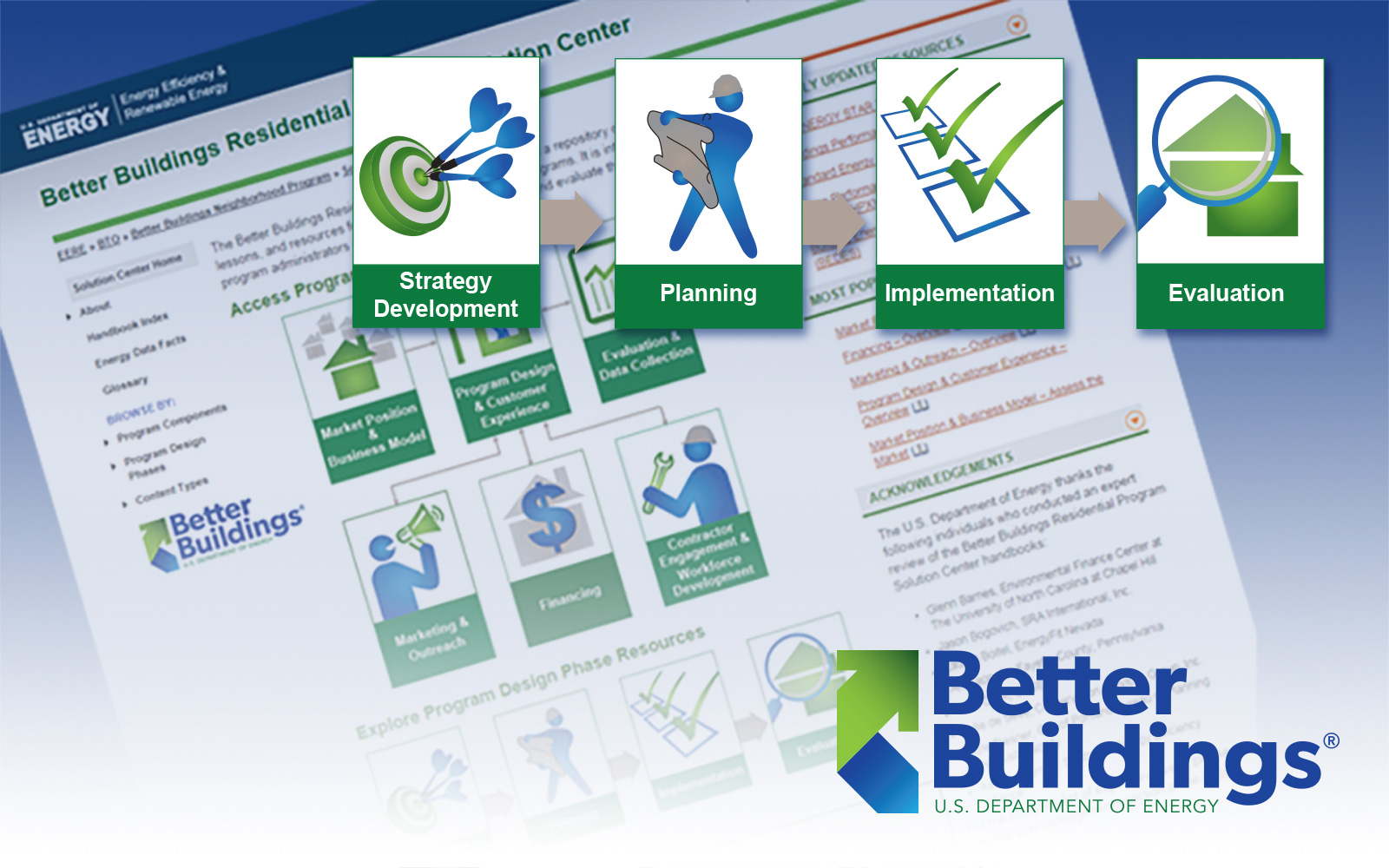 Screenshot of DOE Better Buildings publication with four icons in the foreground for Strategy Development, Planning, Implementation, and Evaluation