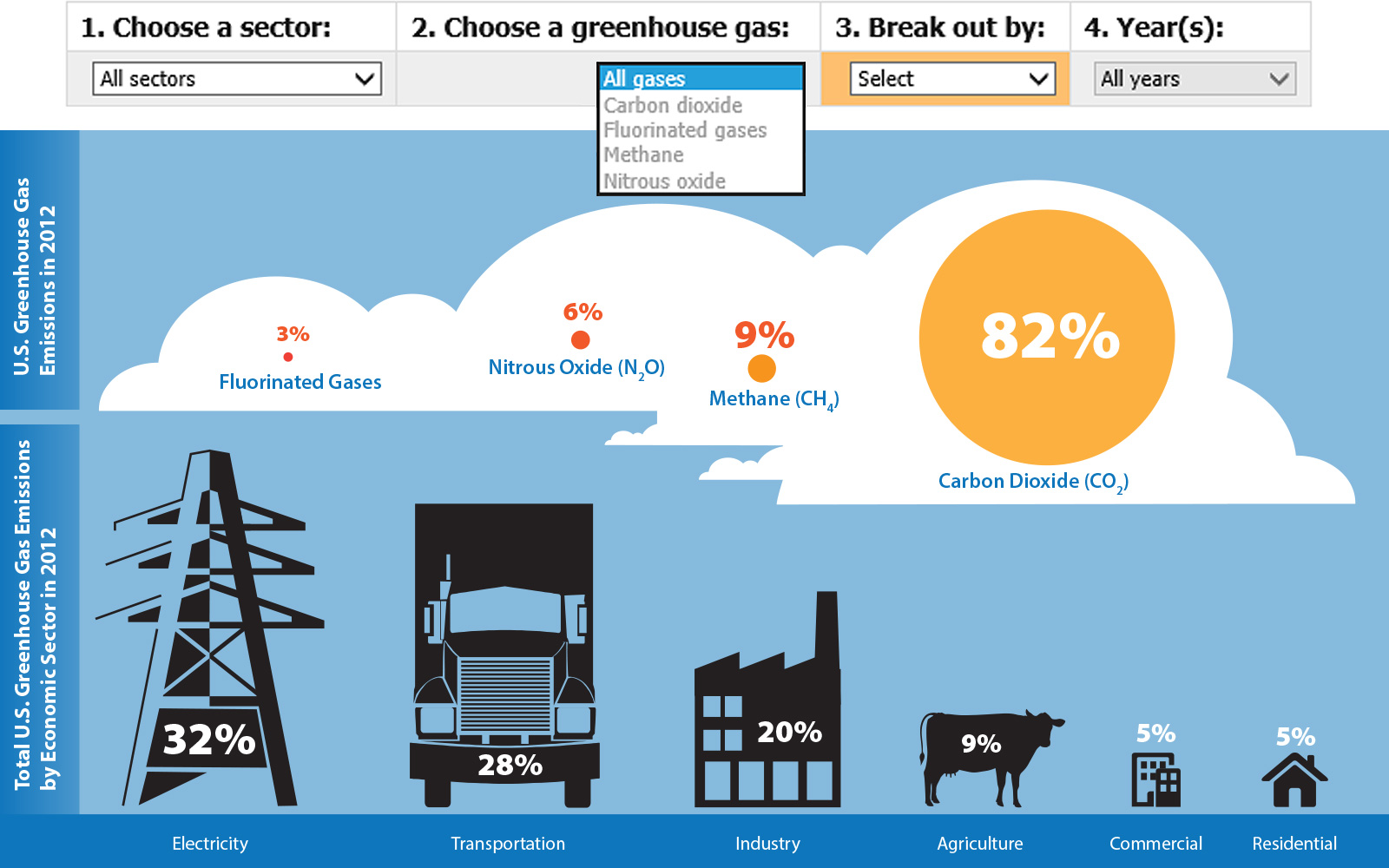 Screenshot of EPA's Greenhouse Gas Emissions Inventory Tool webpage showing four dropdown menus and images illustrating relative percentages of GHG emissions by emission type and economic sector