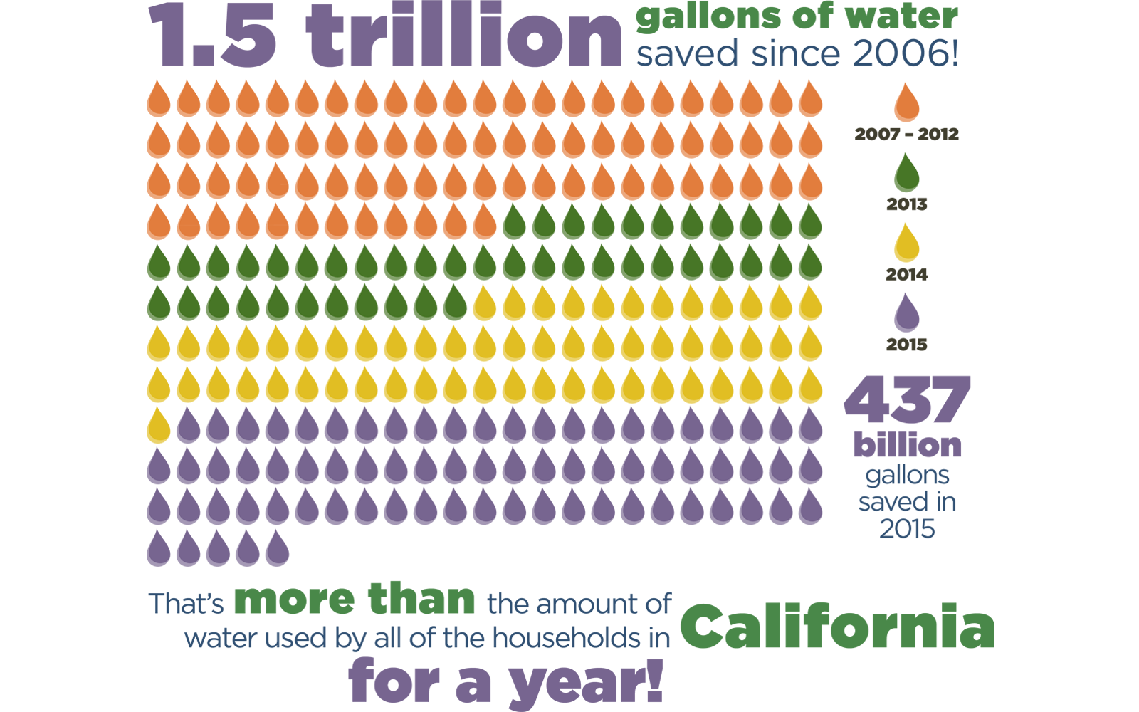 1.5 trillion gallons of water saved since 2006!
